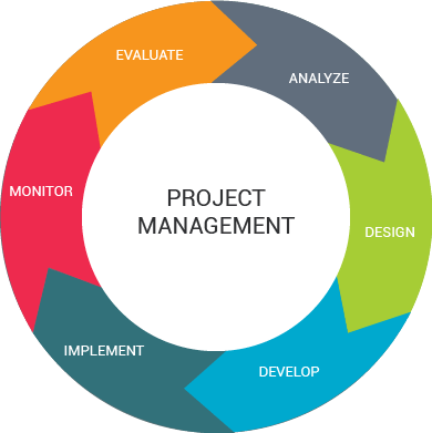developing-project-management