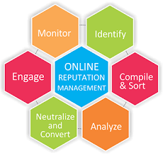 Digital marketing expert for online reputation management